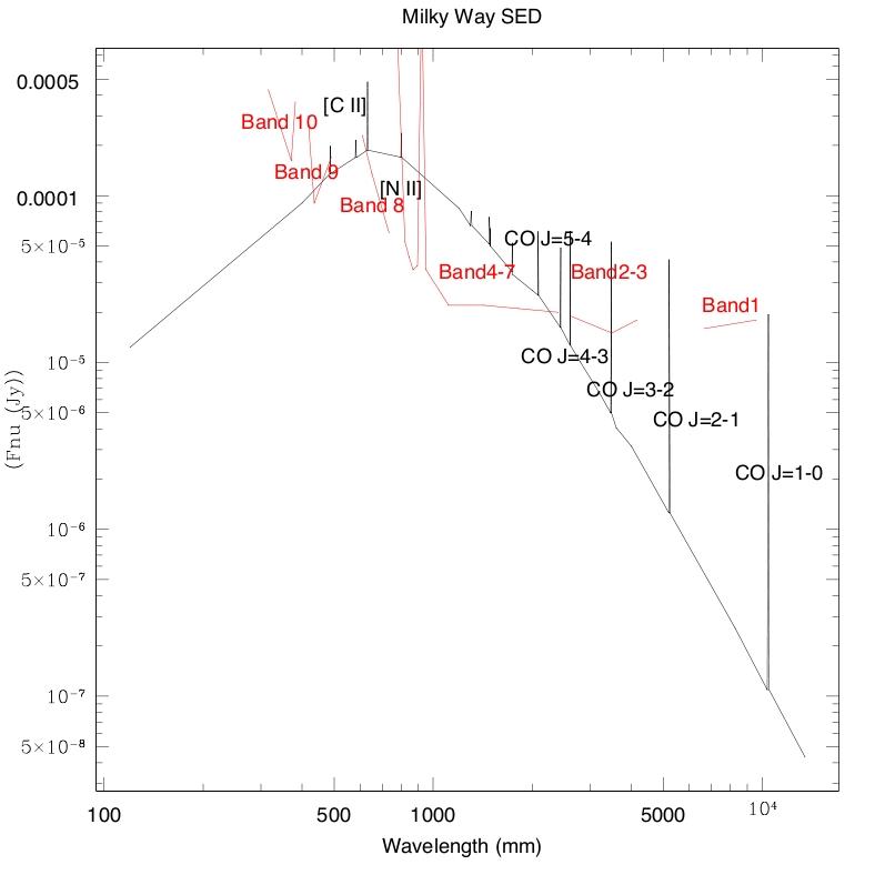 Milky Way at z=3