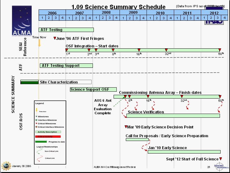 Science IPT Schedule