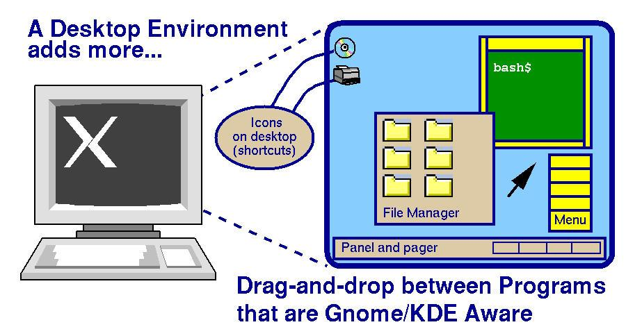Gnome, KDE, X11, Oh My