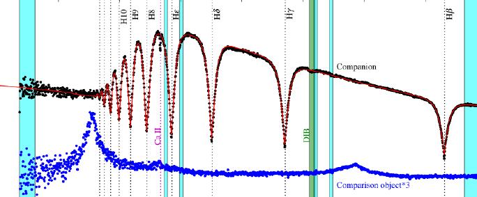 Triple System WD Spectrum