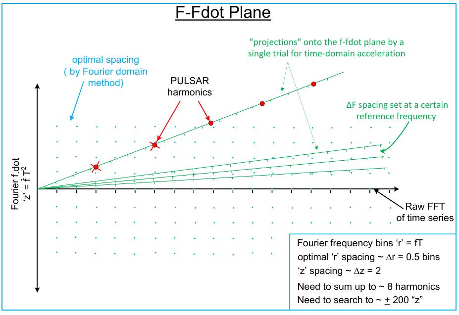 F-Fdot Plane